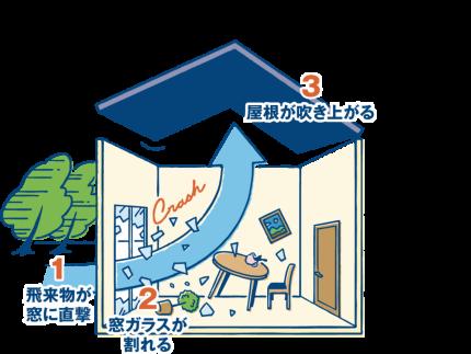 台風 窓ガラス 割れる 屋根飛ぶ