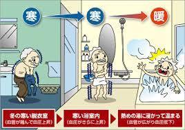 ヒートショック 浴室 寒い