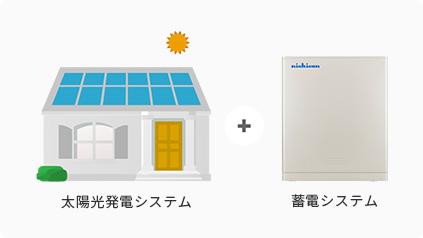 太陽光発電と充電器