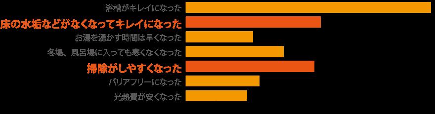 reform-bathroom_graph2